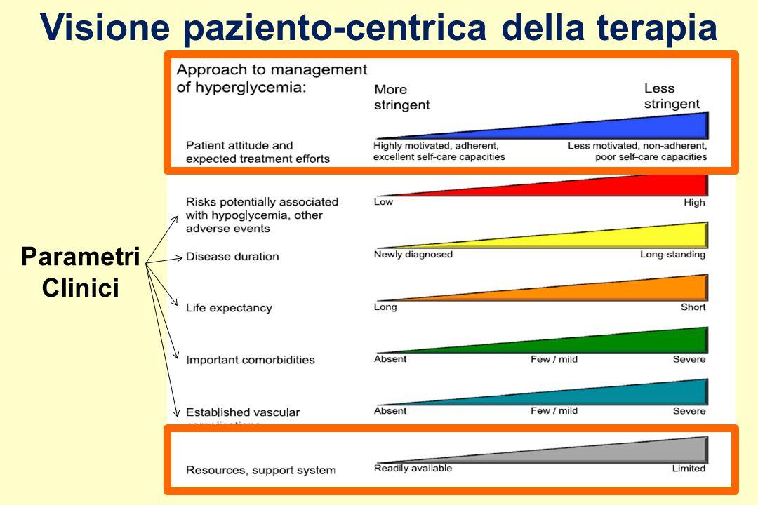 Visione paziento-centrica della terapia Parametri Clinici