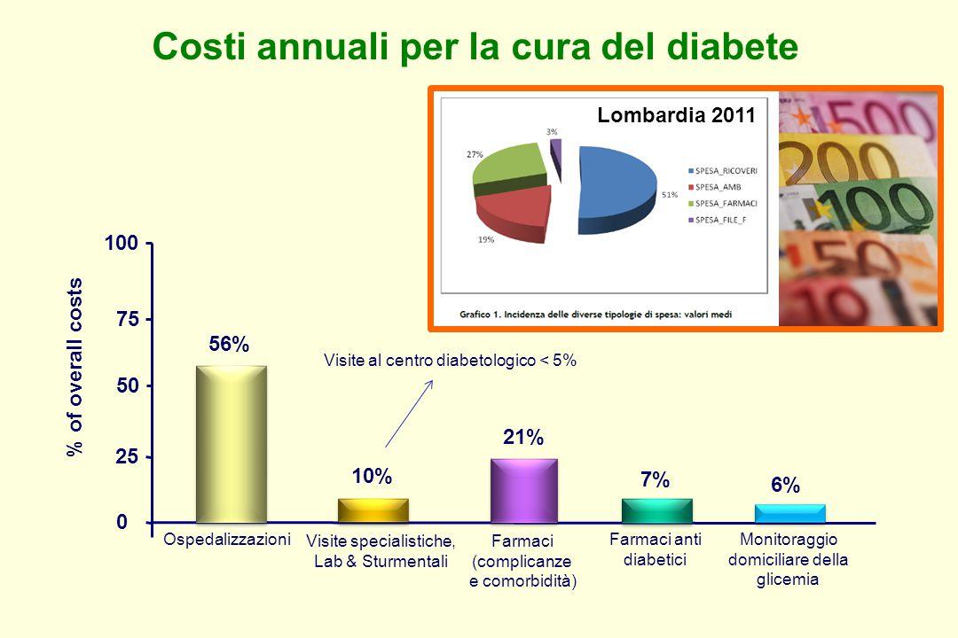 Costi annuali per la cura del diabete 0 25 50 100 % of overall costs Farmaci (complicanze e comorbidità) Farmaci anti diabetici Visite specialistiche, Lab & Sturmentali Ospedalizzazioni 75 Monitoraggio domiciliare della glicemia 56% 10% 21% 7% 6% Visite al centro diabetologico < 5% Lombardia 2011