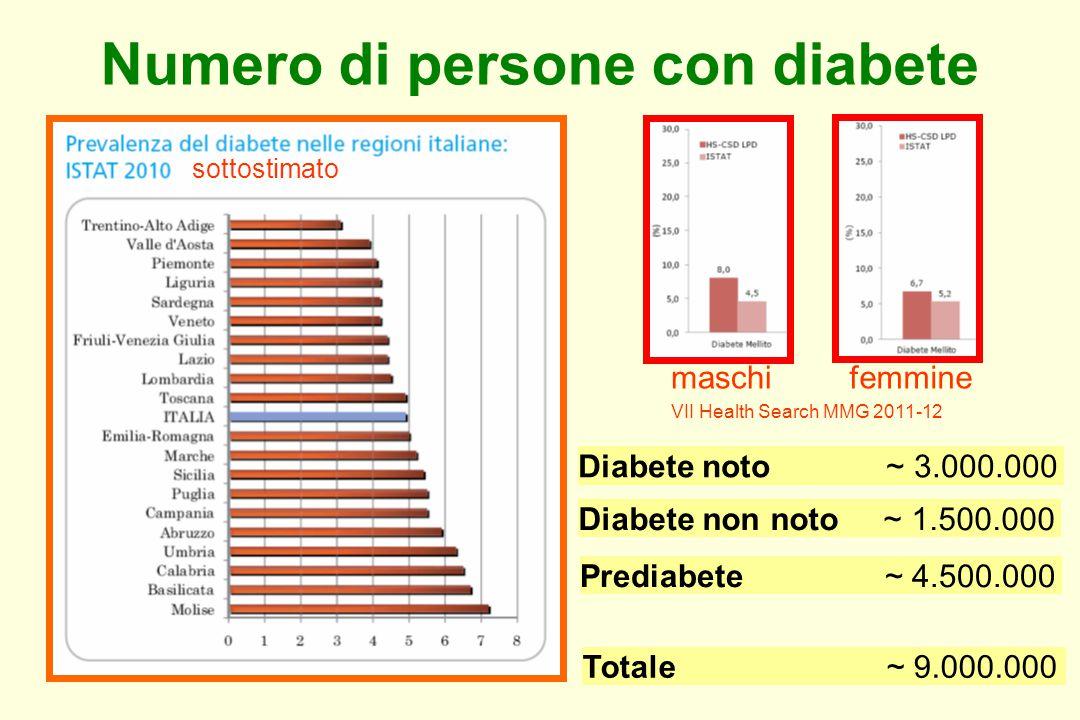 Numero di persone con diabete Diabete noto ~ 3.000.000 Diabete non noto ~ 1.500.000 Prediabete ~ 4.500.000 Totale ~ 9.000.000 sottostimato maschifemmine VII Health Search MMG 2011-12