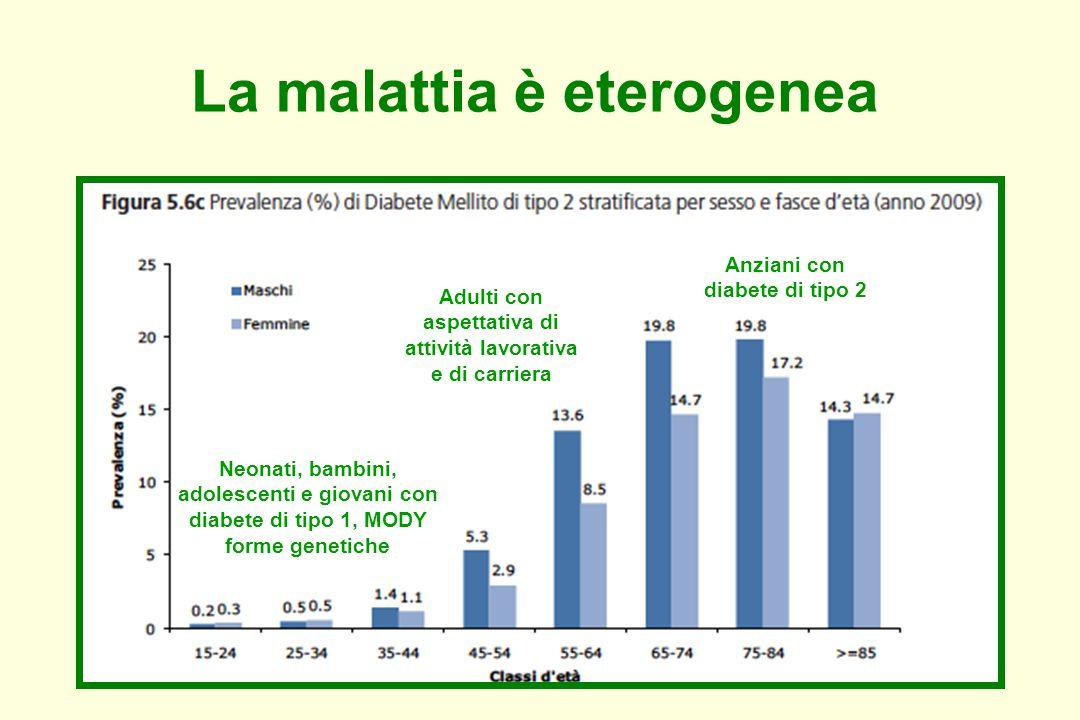 La malattia è eterogenea Neonati, bambini, adolescenti e giovani con diabete di tipo 1, MODY forme genetiche Anziani con diabete di tipo 2 Adulti con aspettativa di attività lavorativa e di carriera
