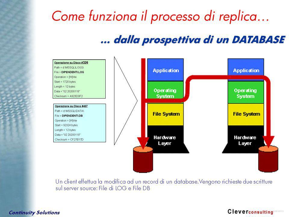 Continuity Solutions Come funziona il processo di replica… … dalla prospettiva di un DATABASE Un client effettua la modifica ad un record di un database.Vengono richieste due scritture sul server source: File di LOG e File DB