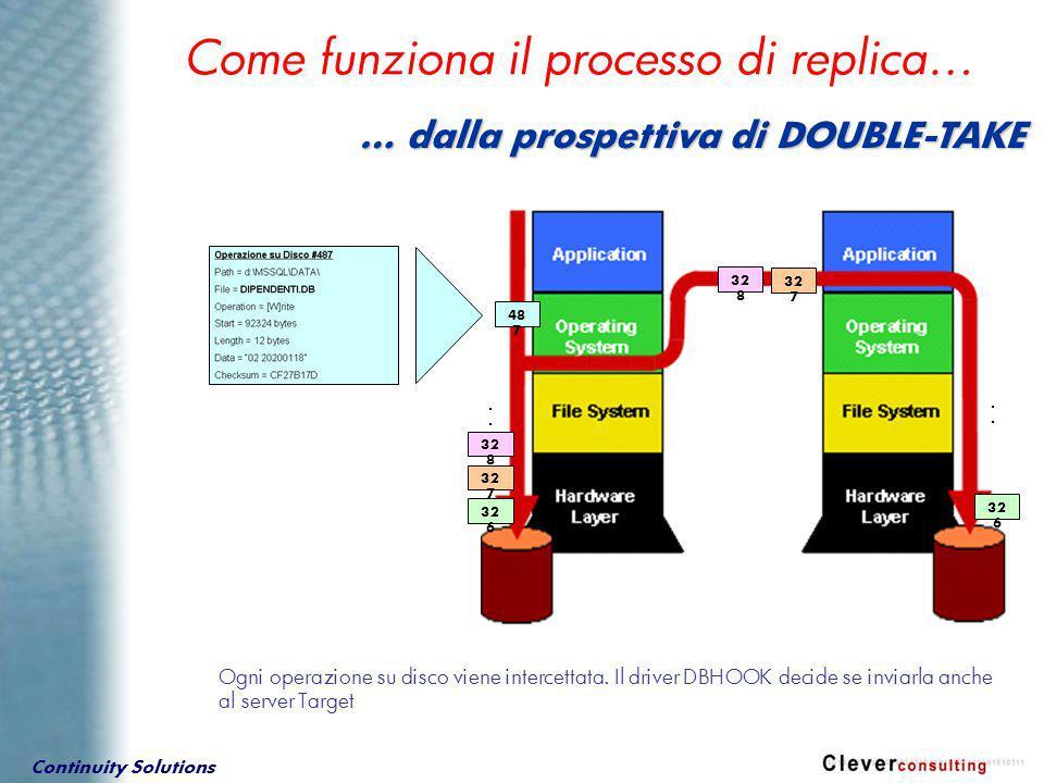 Continuity Solutions Come funziona il processo di replica… Ogni operazione su disco viene intercettata. Il driver DBHOOK decide se inviarla anche al s