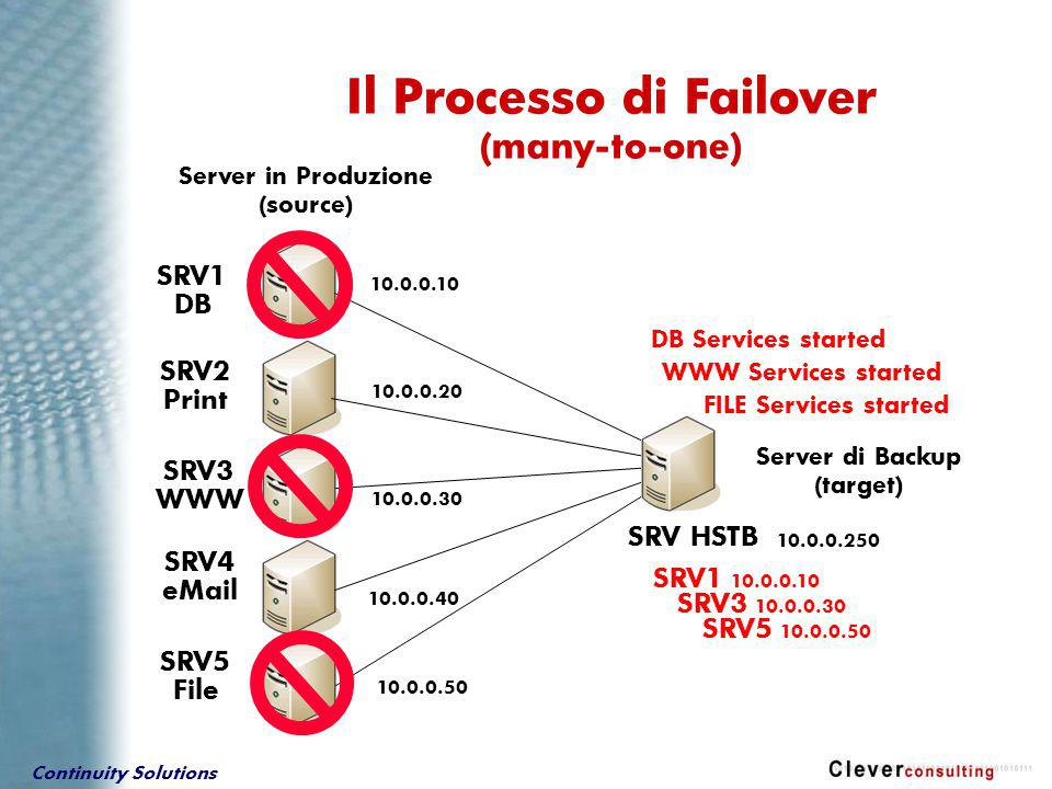 Continuity Solutions Server in Produzione (source) SRV1 DB SRV2 Print SRV3 WWW SRV4 eMail SRV5 File Server di Backup (target) SRV HSTB 10.0.0.10 10.0.0.30 10.0.0.50 10.0.0.40 10.0.0.20 10.0.0.250 SRV1 10.0.0.10 DB Services started WWW Services started Il Processo di Failover (many-to-one) SRV3 10.0.0.30 SRV5 10.0.0.50 FILE Services started