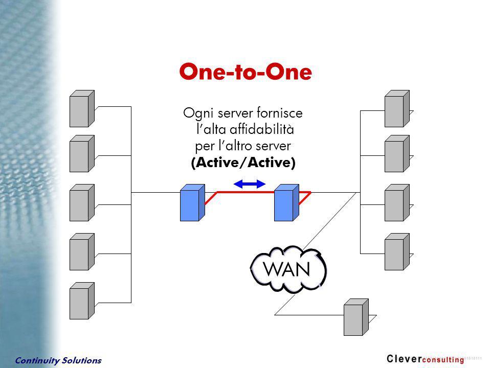 Continuity Solutions One-to-One WAN Ogni server fornisce l'alta affidabilità per l'altro server (Active/Active)