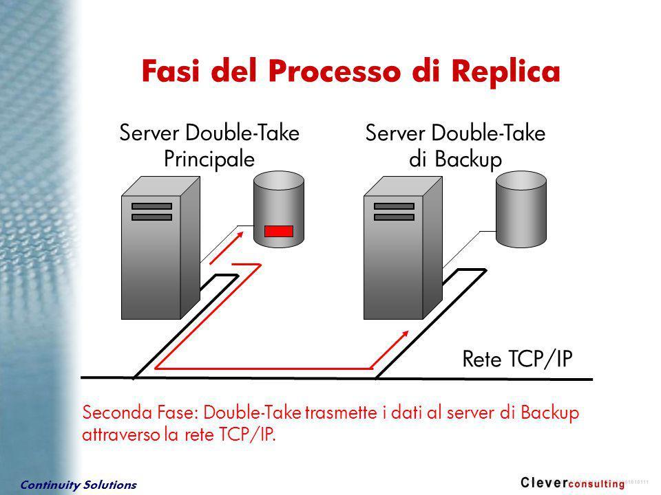 Continuity Solutions Terza Fase: La copia dei dati viene scritta sul disco del server di Backup.