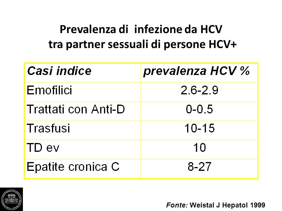 Prevalenza di infezione da HCV tra partner sessuali di persone HCV+ Fonte: Weistal J Hepatol 1999