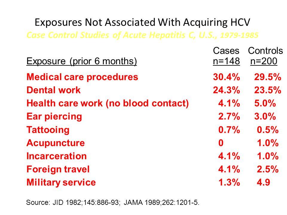 Exposures Not Associated With Acquiring HCV Case Control Studies of Acute Hepatitis C, U.S., 1979-1985 Cases Controls Exposure (prior 6 months)n=148 n