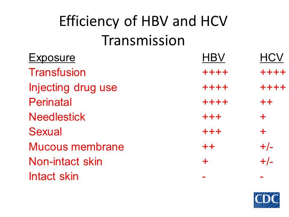 Efficiency of HBV and HCV Transmission ExposureHBVHCV Transfusion++++++++ Injecting drug use++++++++ Perinatal++++++ Needlestick++++ Sexual++++ Mucous