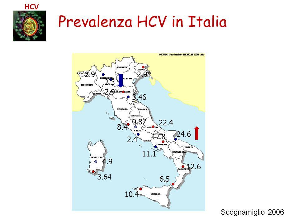 6.5 11.1 17.8 24.6 2.4 8.4 0.87 3.46 2.9* 2.3 2.9 3.64 4.9 12.6 10.4 22.4 Prevalenza HCV in Italia Scognamiglio 2006 HCV