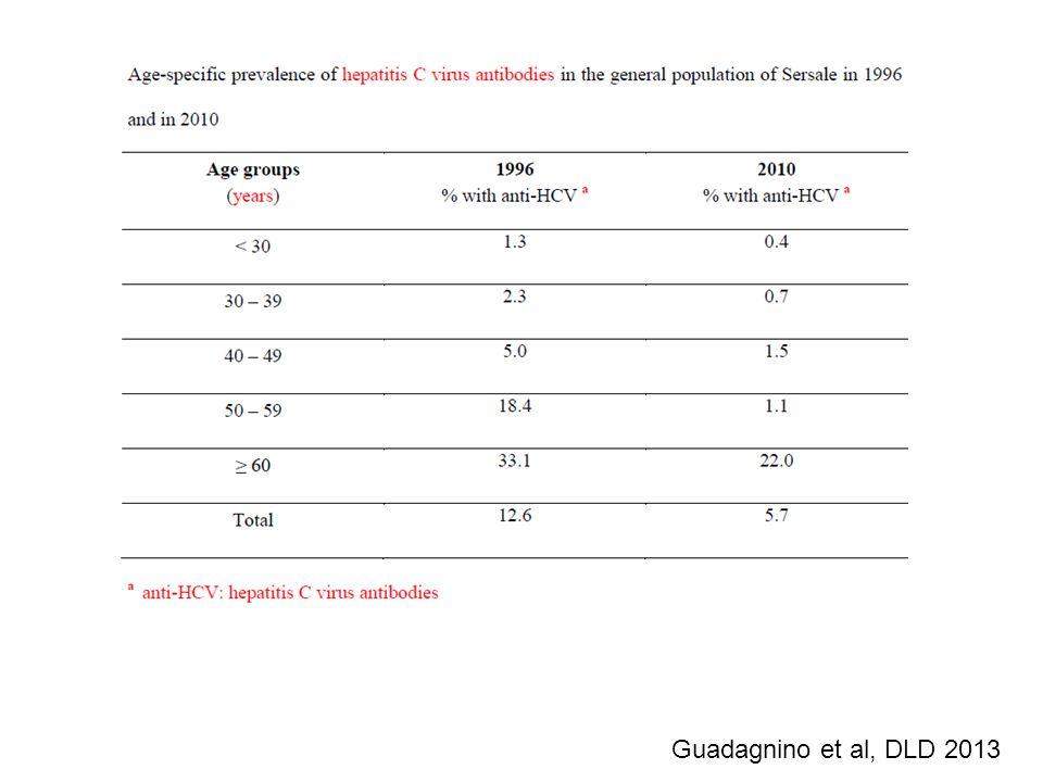 Guadagnino et al, DLD 2013