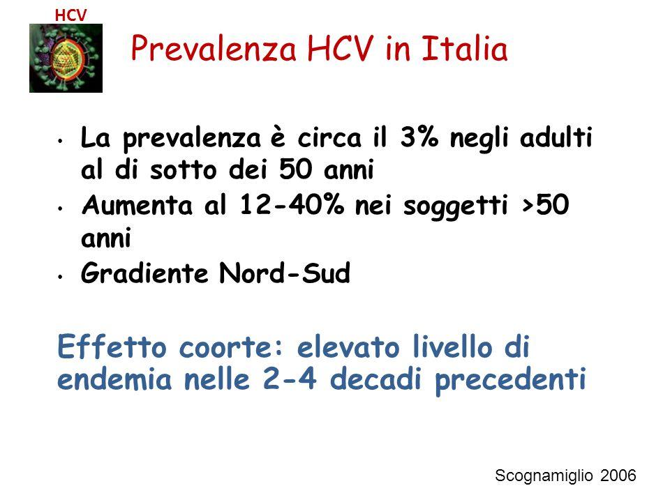 Prevalenza HCV in Italia Scognamiglio 2006 HCV La prevalenza è circa il 3% negli adulti al di sotto dei 50 anni Aumenta al 12-40% nei soggetti >50 ann