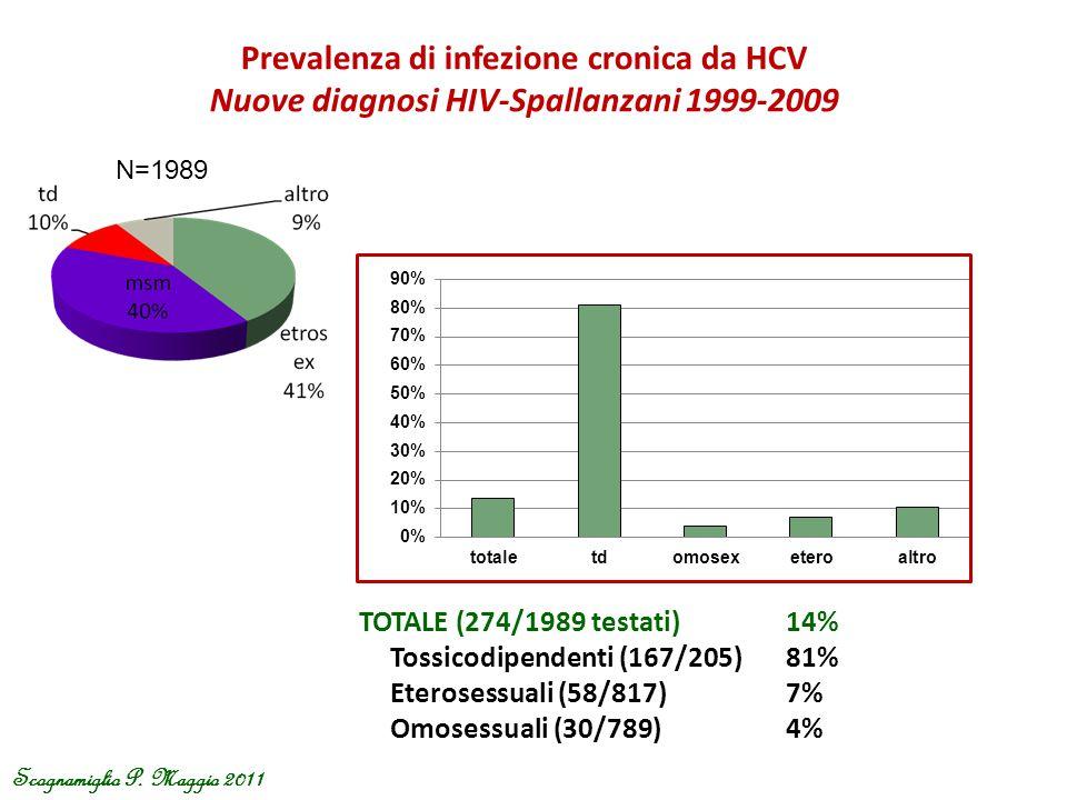 Prevalenza di infezione cronica da HCV Nuove diagnosi HIV-Spallanzani 1999-2009 TOTALE (274/1989 testati)14% Tossicodipendenti (167/205)81% Eterosessu