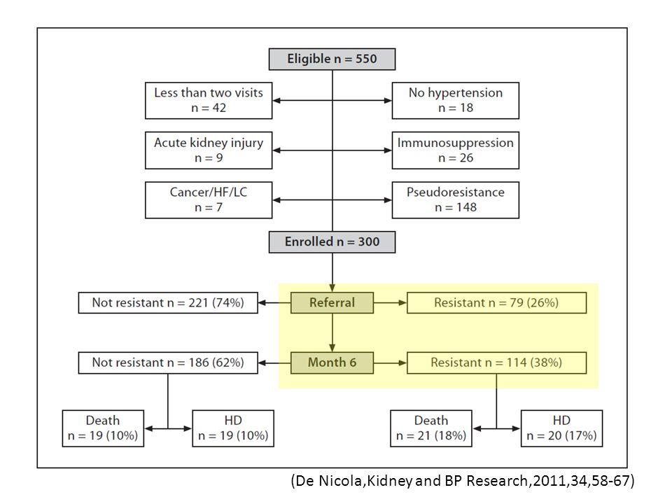 (De Nicola,Kidney and BP Research,2011,34,58-67)