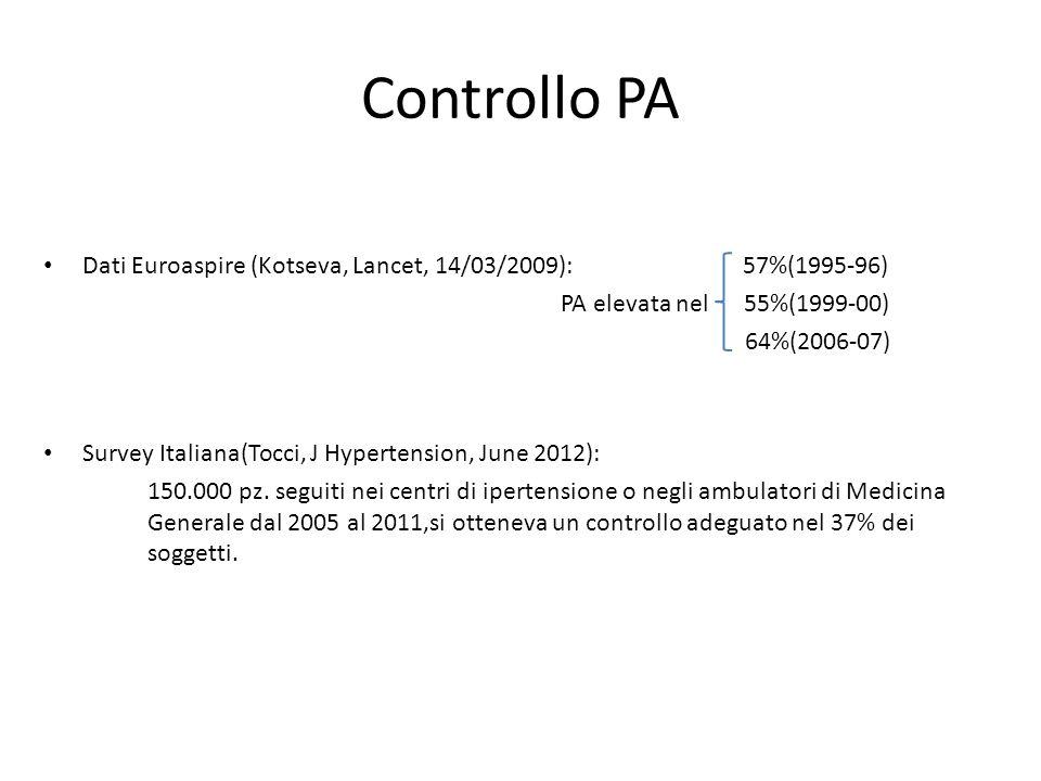 Controllo PA Dati Euroaspire (Kotseva, Lancet, 14/03/2009): 57%(1995-96) PA elevata nel 55%(1999-00) 64%(2006-07) Survey Italiana(Tocci, J Hypertensio