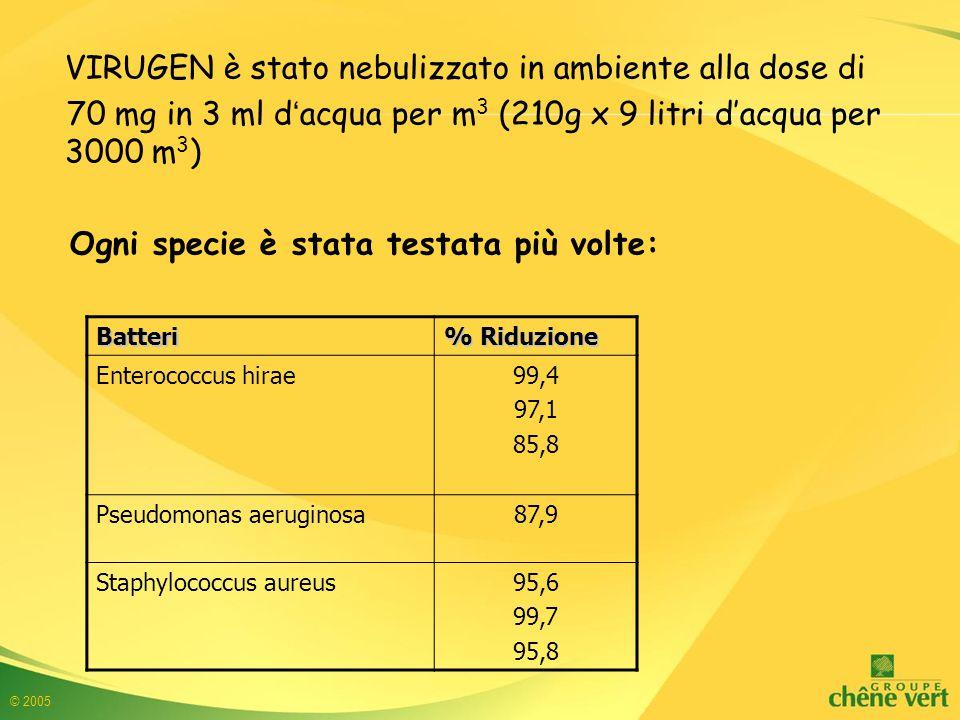 © 2005 VIRUGEN è stato nebulizzato in ambiente alla dose di 70 mg in 3 ml d'acqua per m 3 (210g x 9 litri d'acqua per 3000 m 3 ) Ogni specie è stata testata più volte: Batteri % Riduzione Enterococcus hirae99,4 97,1 85,8 Pseudomonas aeruginosa87,9 Staphylococcus aureus95,6 99,7 95,8
