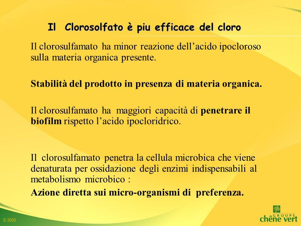 © 2005 Il clorosulfamato ha minor reazione dell'acido ipocloroso sulla materia organica presente.