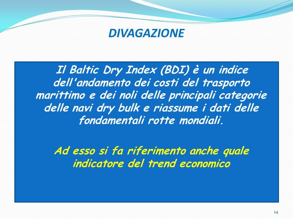 DIVAGAZIONE Il Baltic Dry Index (BDI) è un indice dell'andamento dei costi del trasporto marittimo e dei noli delle principali categorie delle navi dr