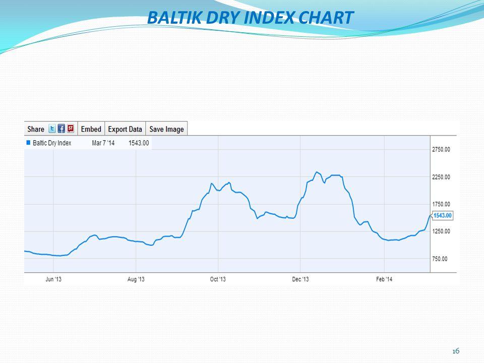BALTIK DRY INDEX CHART 16