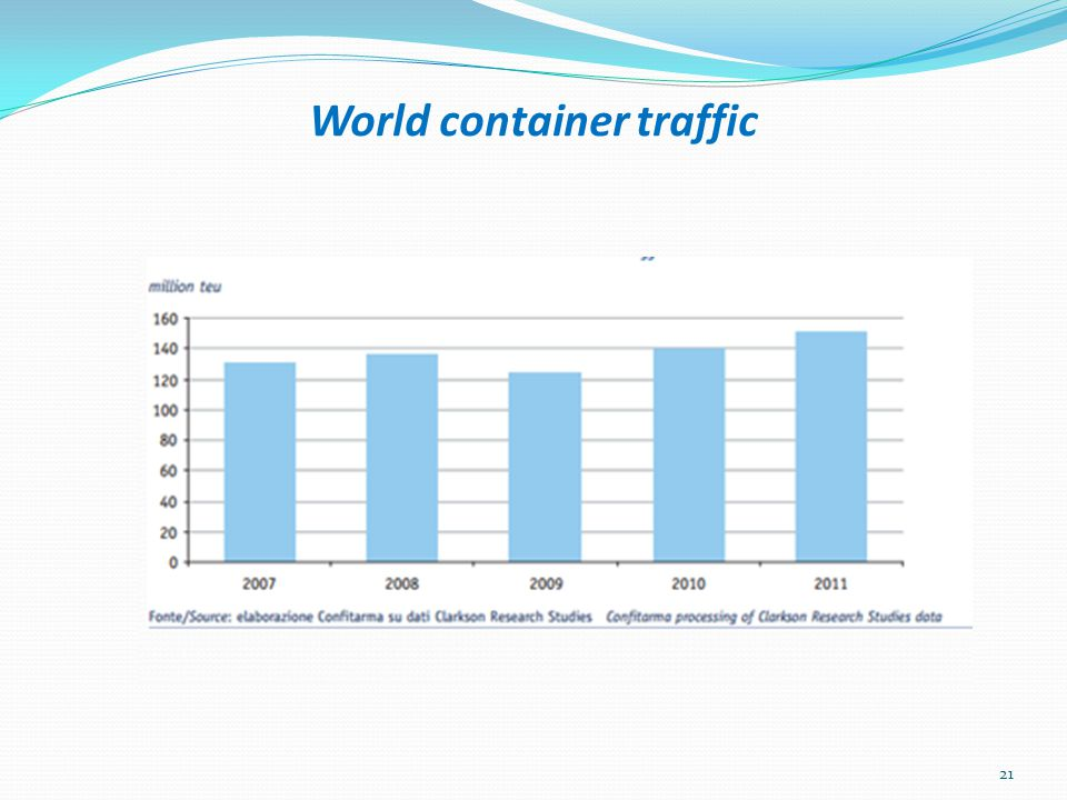 World container traffic 21