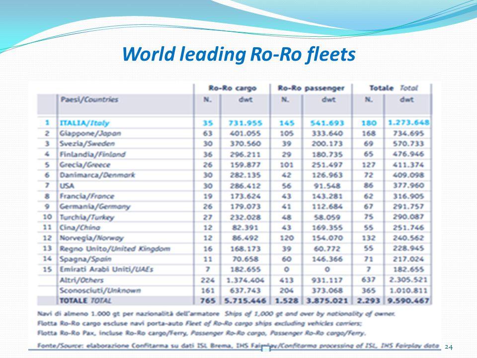World leading Ro-Ro fleets 24