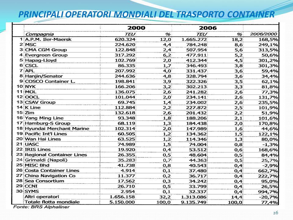 PRINCIPALI OPERATORI MONDIALI DEL TRASPORTO CONTAINER 26
