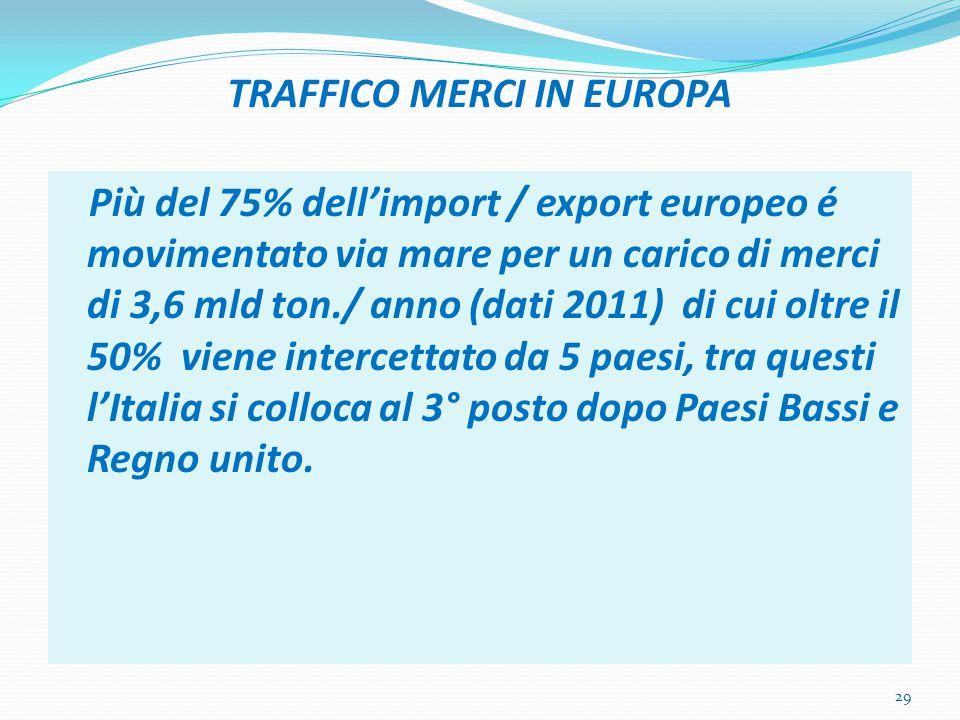 TRAFFICO MERCI IN EUROPA Più del 75% dell'import / export europeo é movimentato via mare per un carico di merci di 3,6 mld ton./ anno (dati 2011) di c
