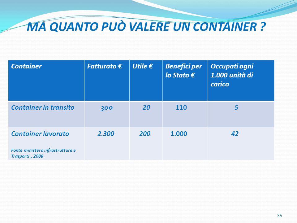 MA QUANTO PUÒ VALERE UN CONTAINER ? mmmmm 35 ContainerFatturato €Utile €Benefici per lo Stato € Occupati ogni 1.000 unità di carico Container in trans