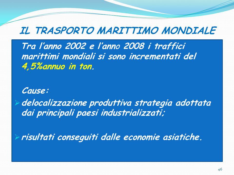 IL TRASPORTO MARITTIMO MONDIALE Tra l'anno 2002 e l'anno 2008 i traffici marittimi mondiali si sono incrementati del 4,5%annuo in ton. Cause:  deloca