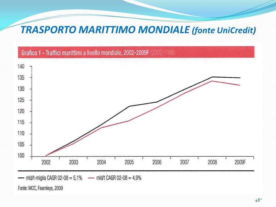 TRASPORTO MARITTIMO MONDIALE (fonte UniCredit) 48*
