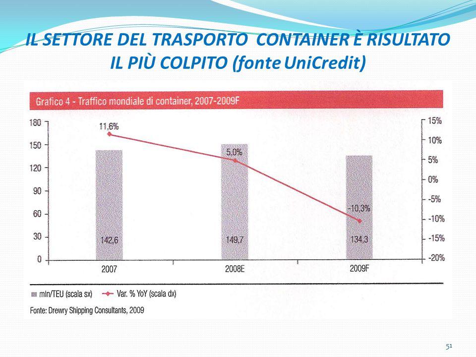 IL SETTORE DEL TRASPORTO CONTAINER È RISULTATO IL PIÙ COLPITO (fonte UniCredit) 51