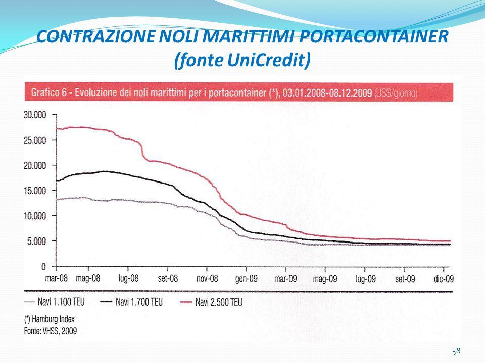 CONTRAZIONE NOLI MARITTIMI PORTACONTAINER (fonte UniCredit) 58