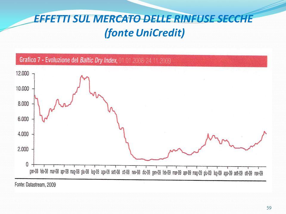 EFFETTI SUL MERCATO DELLE RINFUSE SECCHE (fonte UniCredit) 59