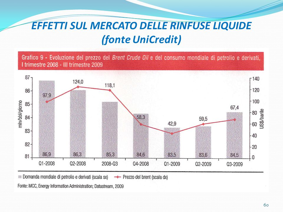 EFFETTI SUL MERCATO DELLE RINFUSE LIQUIDE (fonte UniCredit) 60
