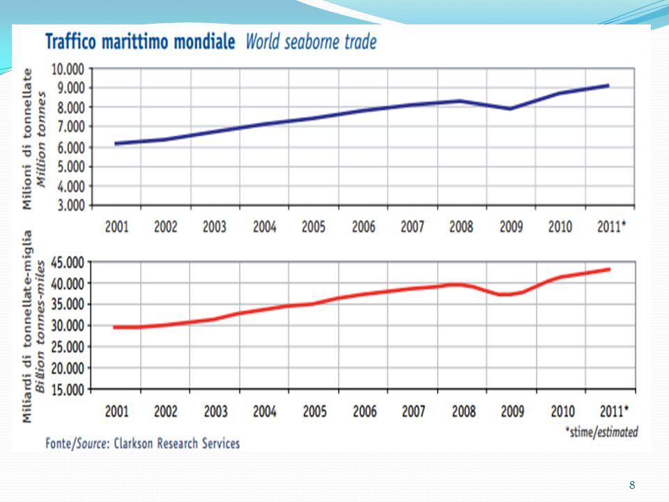 TRAFFICO MERCI IN EUROPA Più del 75% dell'import / export europeo é movimentato via mare per un carico di merci di 3,6 mld ton./ anno (dati 2011) di cui oltre il 50% viene intercettato da 5 paesi, tra questi l'Italia si colloca al 3° posto dopo Paesi Bassi e Regno unito.