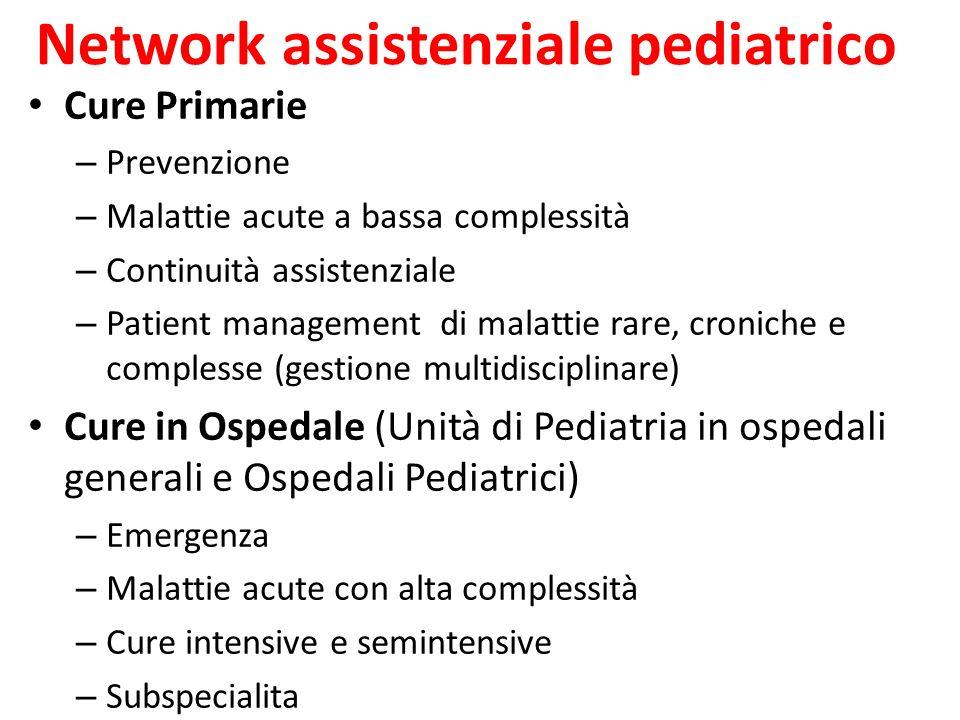 Network assistenziale pediatrico Cure Primarie – Prevenzione – Malattie acute a bassa complessità – Continuità assistenziale – Patient management di m