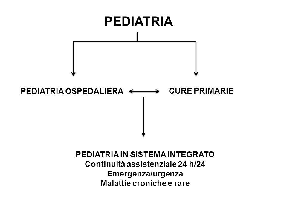 PEDIATRIA PEDIATRIA OSPEDALIERA CURE PRIMARIE PEDIATRIA IN SISTEMA INTEGRATO Continuità assistenziale 24 h/24 Emergenza/urgenza Malattie croniche e ra
