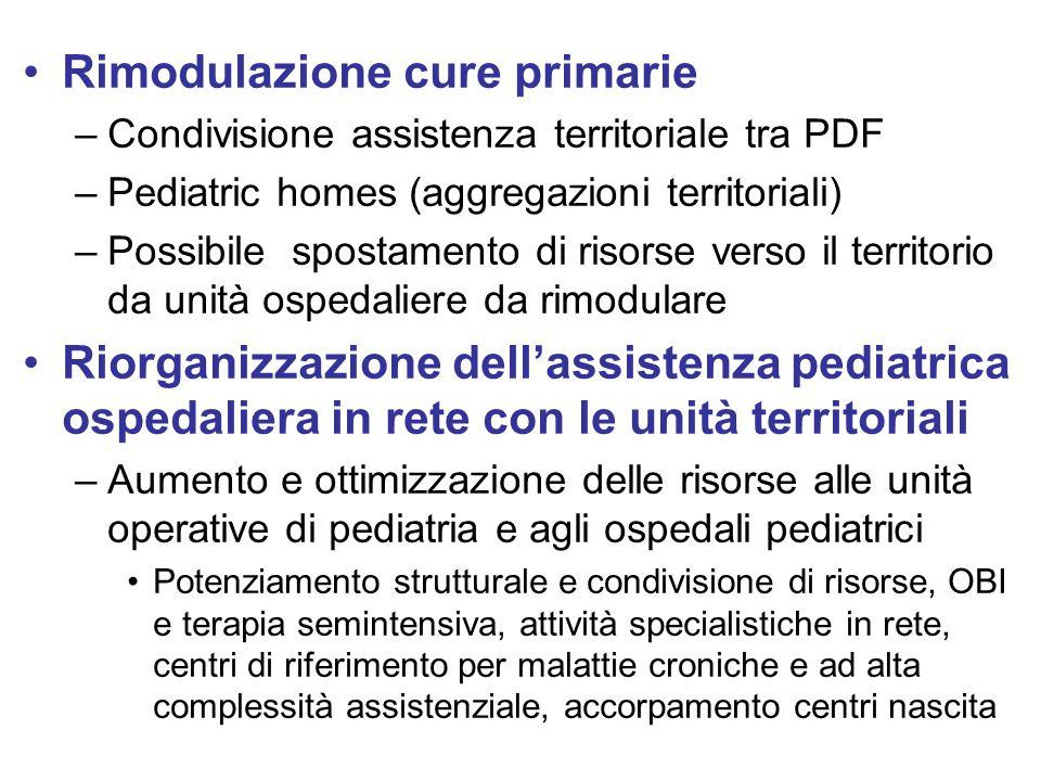 Rimodulazione cure primarie –Condivisione assistenza territoriale tra PDF –Pediatric homes (aggregazioni territoriali) –Possibile spostamento di risor