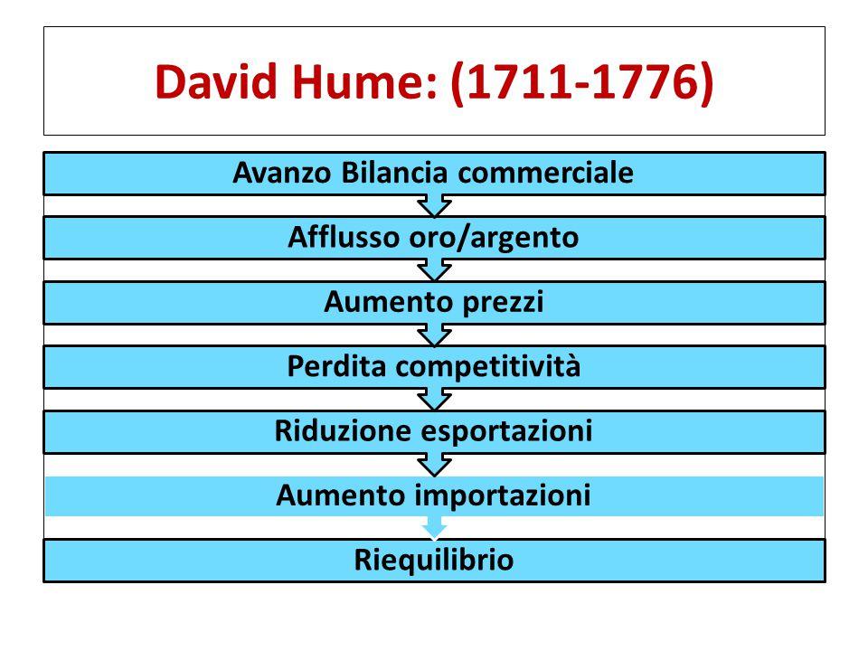 David Hume: (1711-1776) Riequilibrio Aumento importazioni Riduzione esportazioni Perdita competitività Aumento prezzi Afflusso oro/argento Avanzo Bilancia commerciale