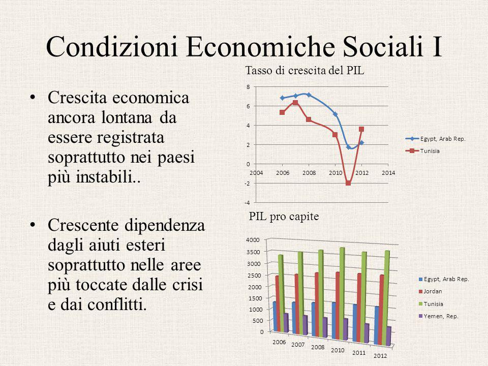 Condizioni Economiche Sociali I Crescita economica ancora lontana da essere registrata soprattutto nei paesi più instabili.. Crescente dipendenza dagl