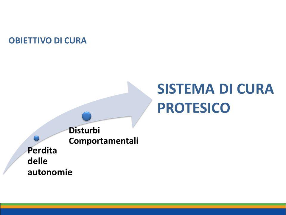 OBIETTIVO DI CURA Perdita delle autonomie Disturbi Comportamentali SISTEMA DI CURA PROTESICO