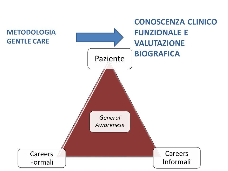 METODOLOGIA GENTLE CARE CONOSCENZA CLINICO FUNZIONALE E VALUTAZIONE BIOGRAFICA Paziente Careers Formali General Awareness Careers Informali