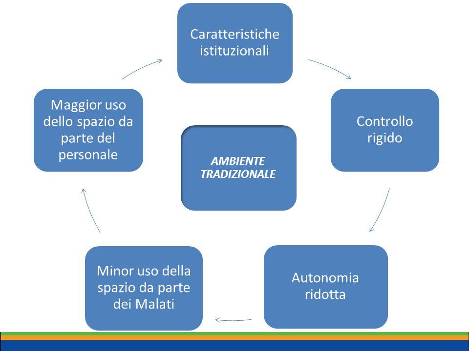 Caratteristiche istituzionali Controllo rigido Autonomia ridotta Minor uso della spazio da parte dei Malati Maggior uso dello spazio da parte del pers