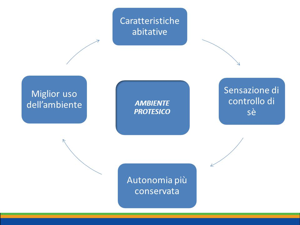 Caratteristiche abitative Sensazione di controllo di sè Autonomia più conservata Miglior uso dell'ambiente AMBIENTE PROTESICO