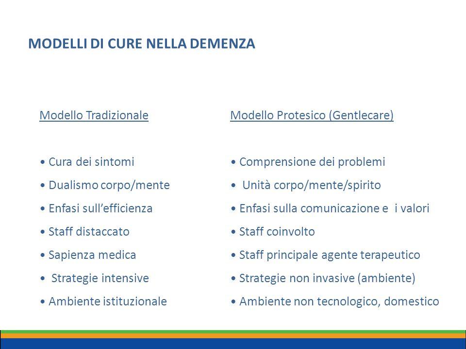 MODELLI DI CURE NELLA DEMENZA Modello Tradizionale Cura dei sintomi Dualismo corpo/mente Enfasi sull'efficienza Staff distaccato Sapienza medica Strat