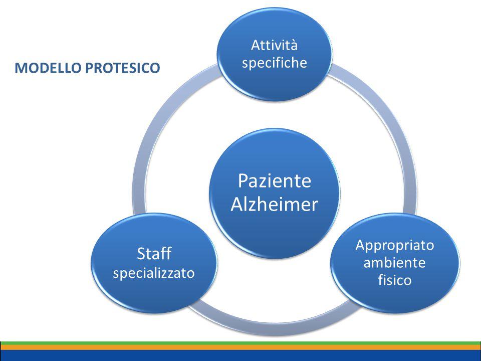 SISTEMA DI CURA PROTESICO Paziente Alzheimer Metodologia Gentle Care L'organizzazione dell'ambiente deve coadiuvare un PROGRAMMA RIABILITATIVO valutato individualmente in cui i supporti sono coerenti con i deficit individuati