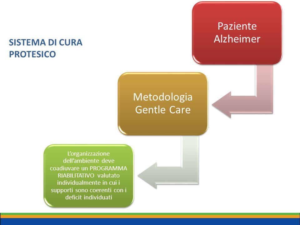 SISTEMA DI CURA PROTESICO Paziente Alzheimer Metodologia Gentle Care L'organizzazione dell'ambiente deve coadiuvare un PROGRAMMA RIABILITATIVO valutat