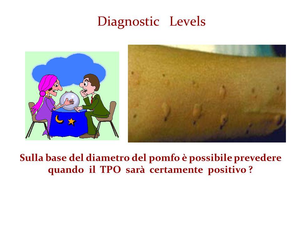 Diagnostic Levels Sulla base del diametro del pomfo è possibile prevedere quando il TPO sarà certamente positivo ?