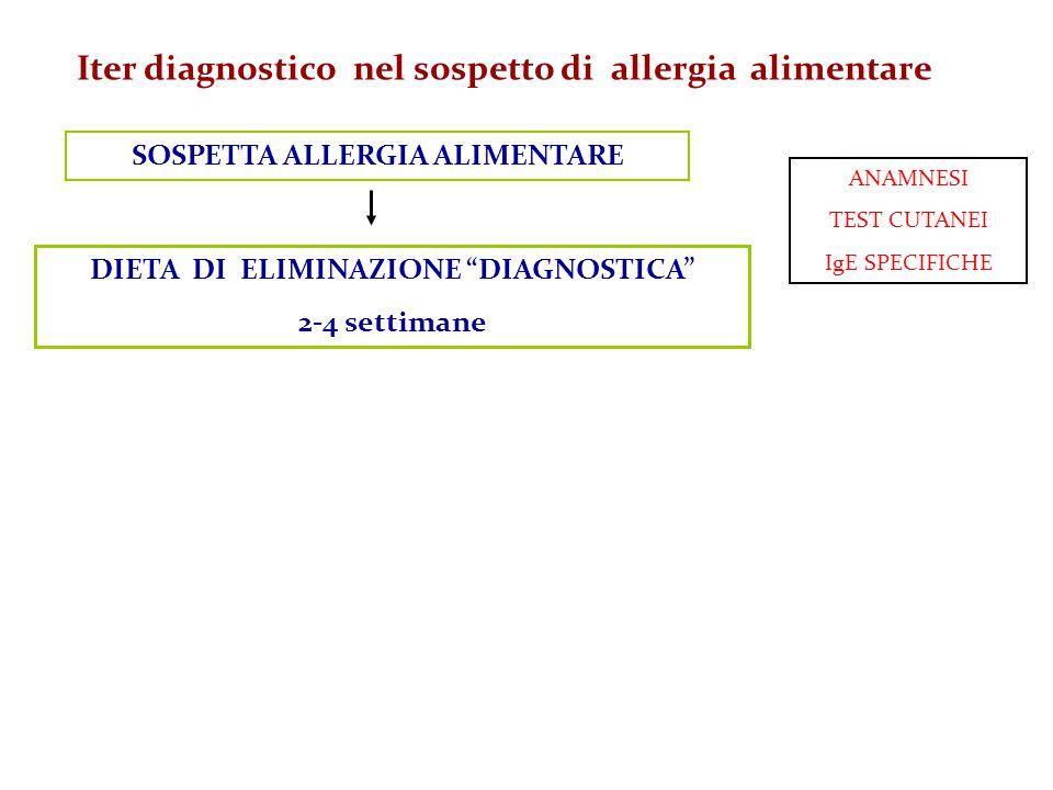 """Iter diagnostico nel sospetto di allergia alimentare ANAMNESI TEST CUTANEI IgE SPECIFICHE SOSPETTA ALLERGIA ALIMENTARE DIETA DI ELIMINAZIONE """"DIAGNOST"""