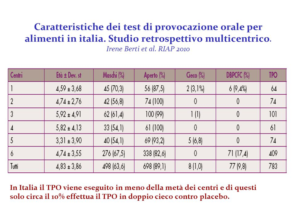 In Italia il TPO viene eseguito in meno della metà dei centri e di questi solo circa il 10% effettua il TPO in doppio cieco contro placebo. Caratteris