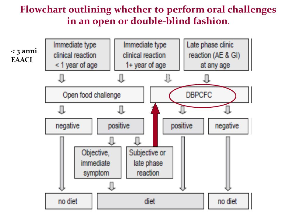 Flowchart outlining whether to perform oral challenges in an open or double-blind fashion. < 3 anni EAACI